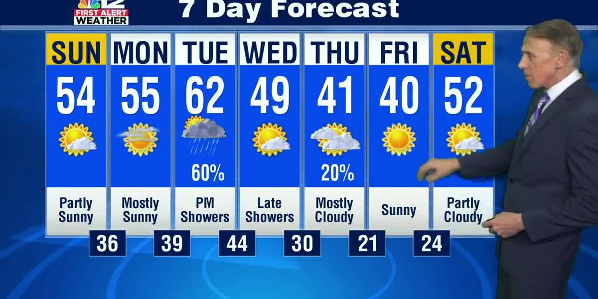 Forecast: Warming trend coming