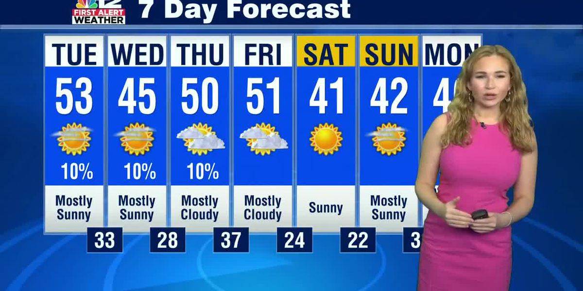 Forecast: Typical mid-January weather pattern for the workweek