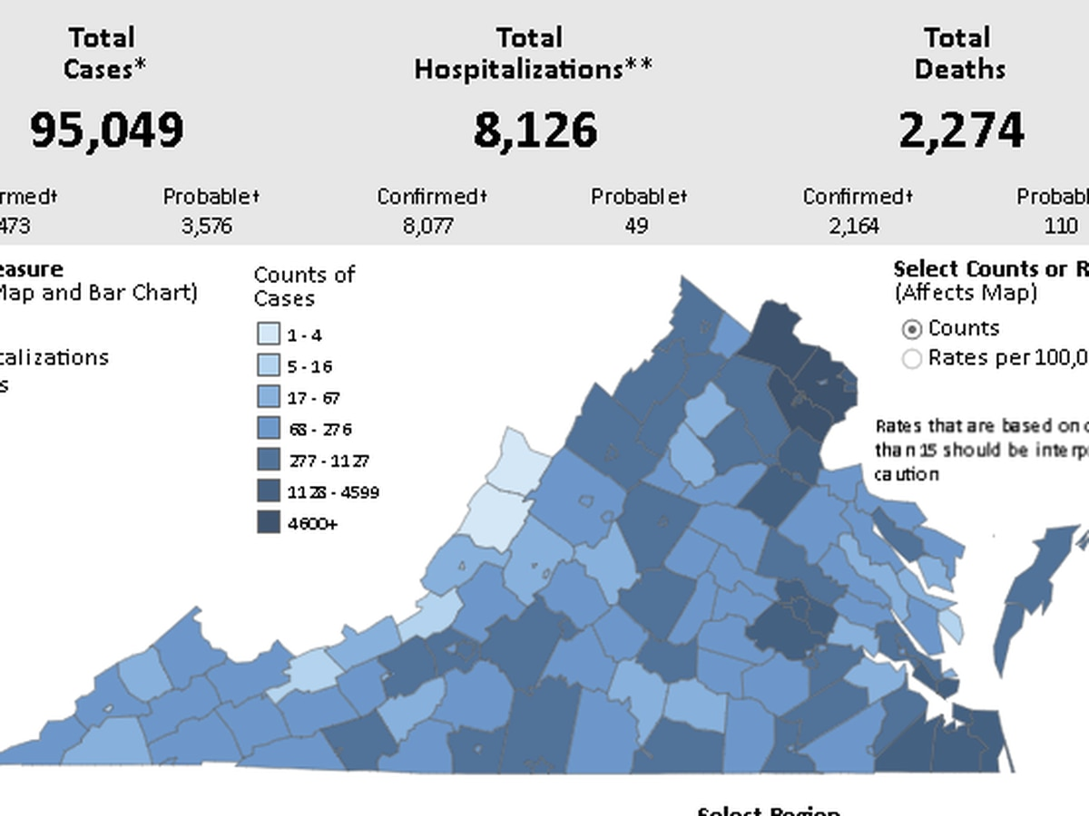 Nearly 800 new COVID-19 cases confirmed in Virginia | Positivity rate at 7.2%