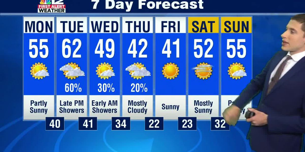 Forecast: Milder to start the week, then colder again