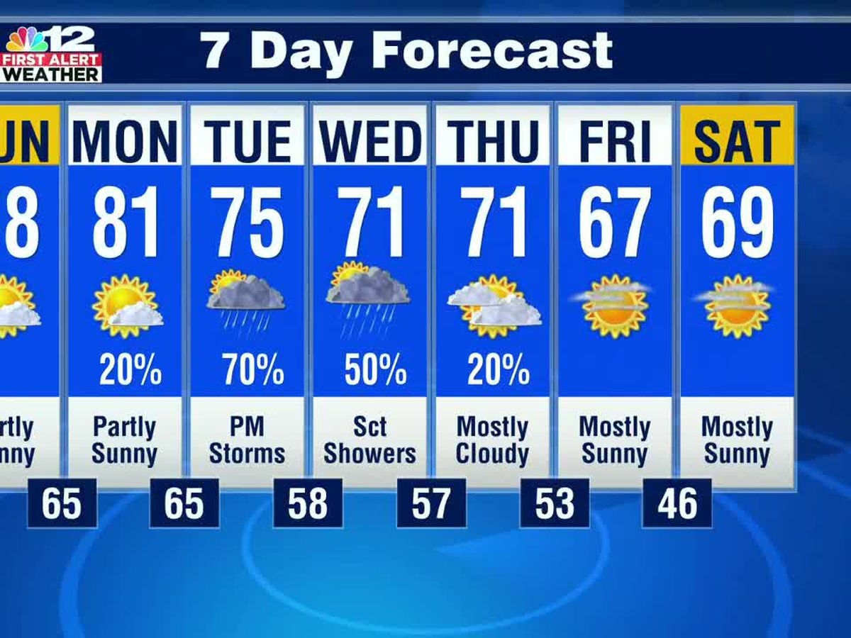 Forecast: Warm and mainly dry Monday, heavy rain likely Tuesday into Wednesday