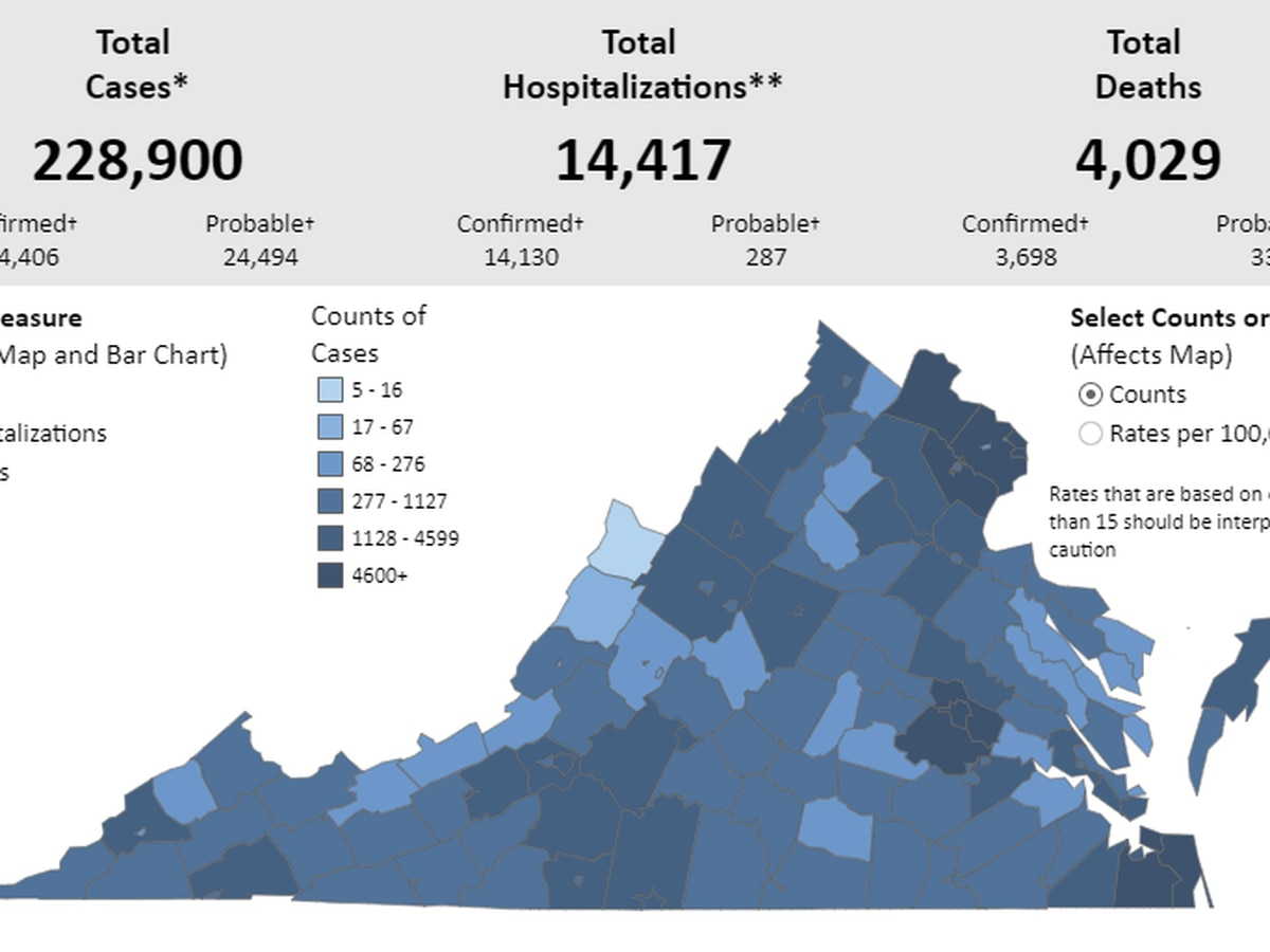 2,600 new COVID-19 cases confirmed in Virginia | COVID-19 death total more than 4,000