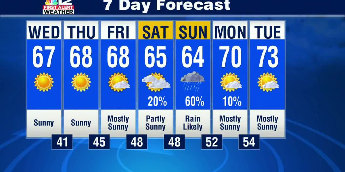 Beautiful next couple of days, then weekend rain likely