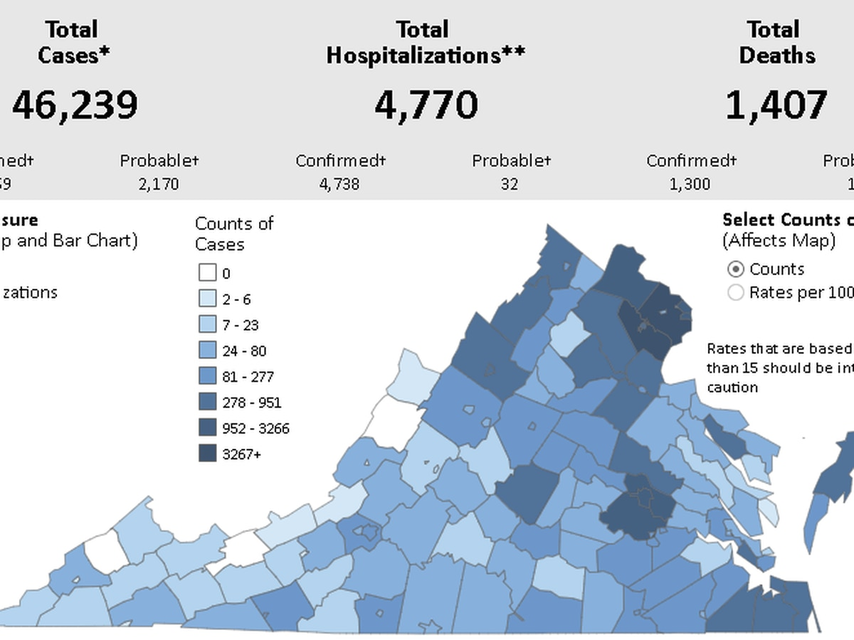 COVID-19 cases surpass 46,000 in Virginia with 1,407 deaths reported