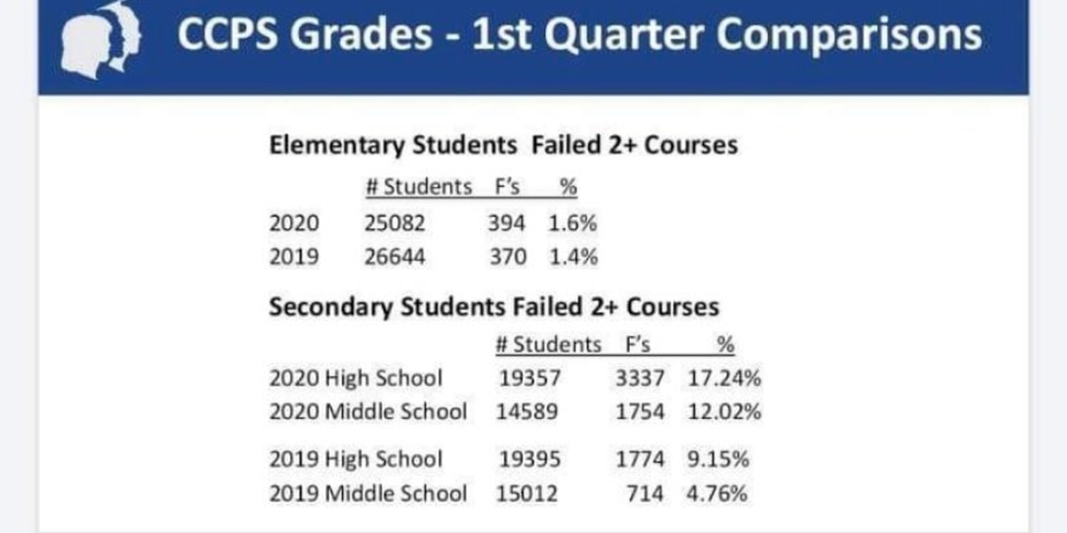 Chesterfield Schools showing drastic increase of failing middle, high school students