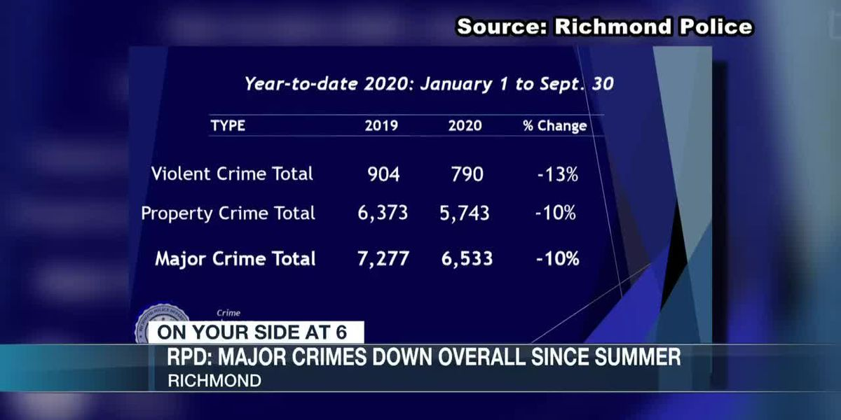 Richmond Police Chief says major crimes down overall in 2020