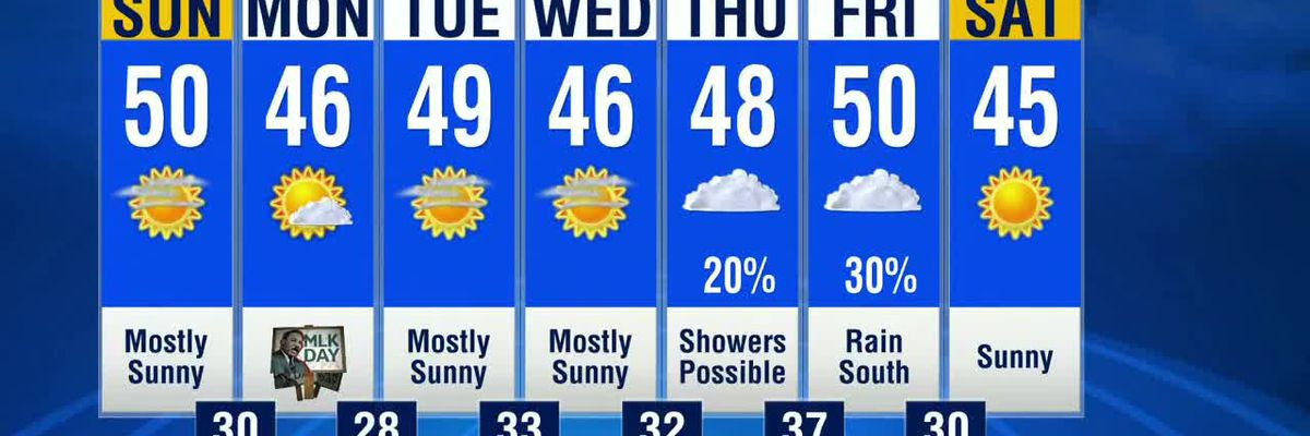 Stretch of dry, sunny weather begins today