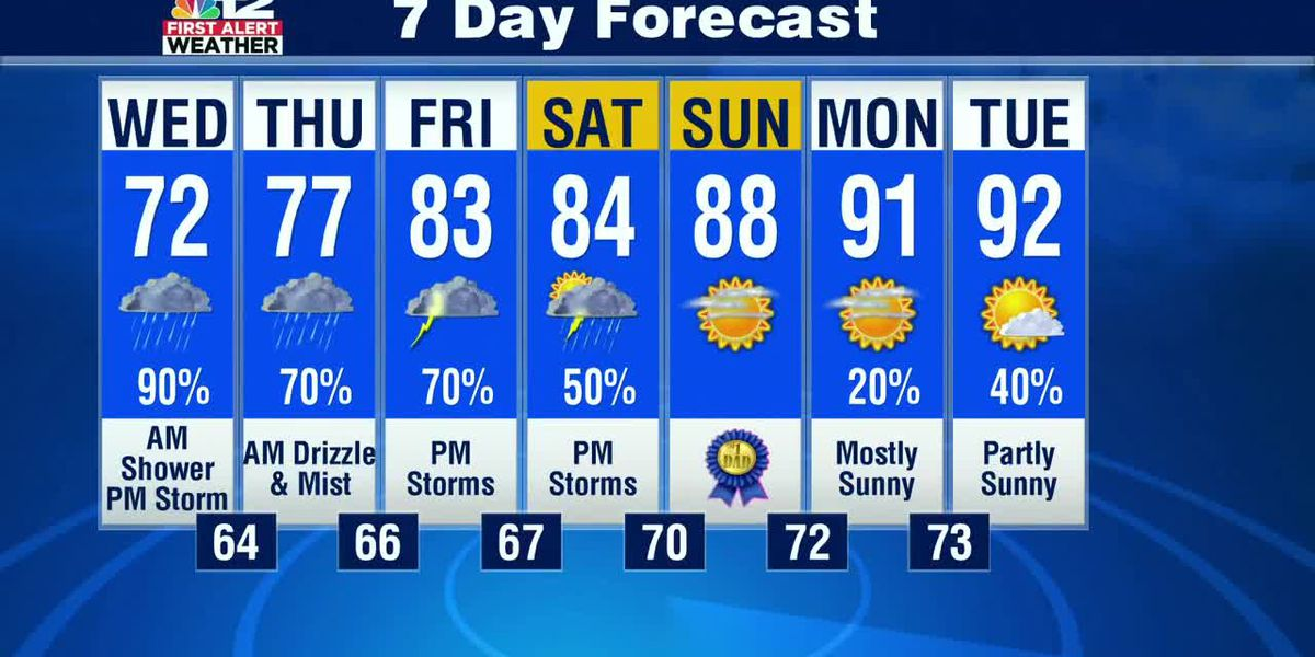 Forecast: More showers with persistent pattern