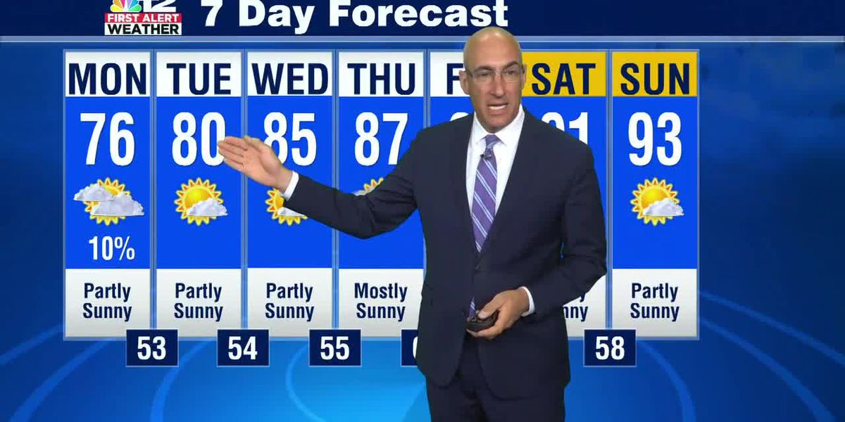 Monday Forecast: Sunny to partly sunny with only a very slight shower chance