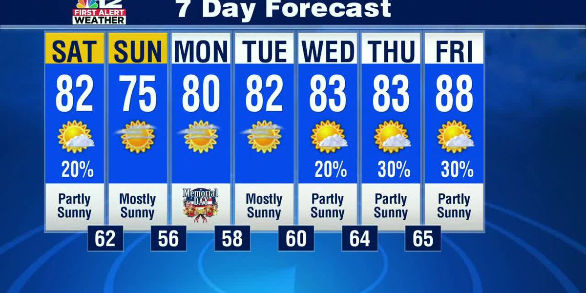 Forecast: Dry Memorial Day, Hit or miss storms later this week