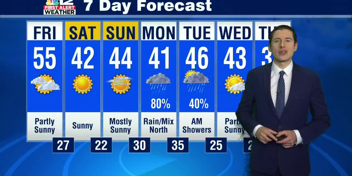Sharply colder for the weekend and next week
