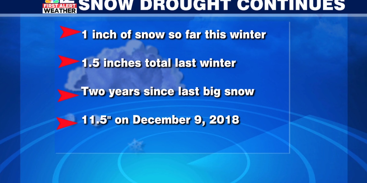 Where's the snow? Snow drought continues for Central Virginia