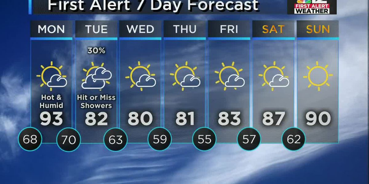 Forecast: Hot on Monday, not much rain in sight