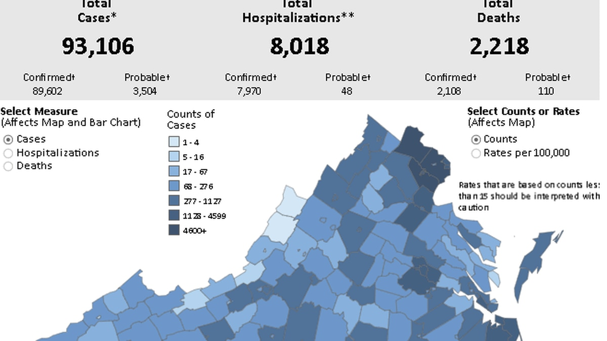 Over 1,300 new COVID-19 cases confirmed in Virginia | No deaths reported