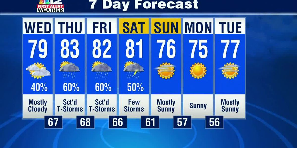 Shower and storm chances go up next several days