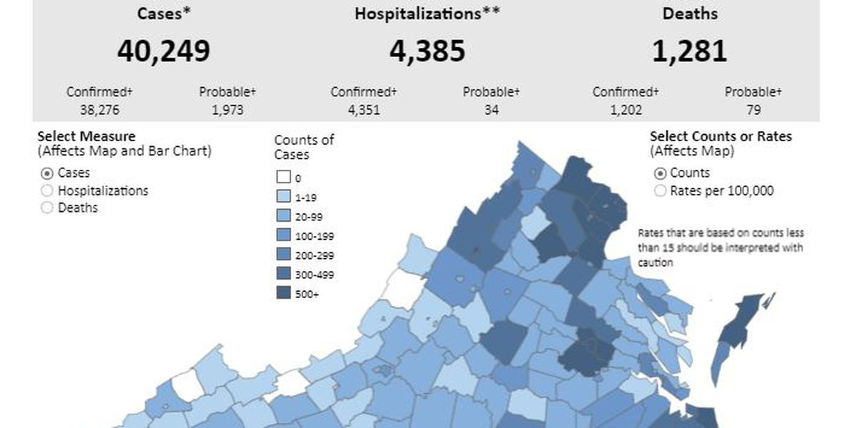 COVID-19 cases surpass 40,000 in Virginia with 1,281 deaths