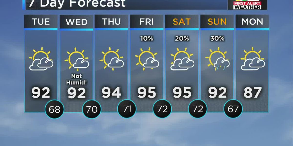 FIRST ALERT FORECAST: Hot, dry all week