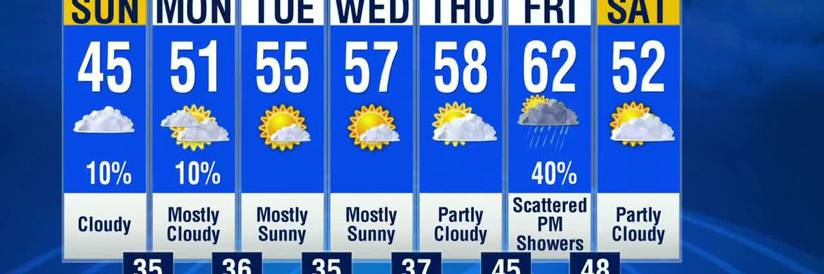 Warming trend for the week ahead