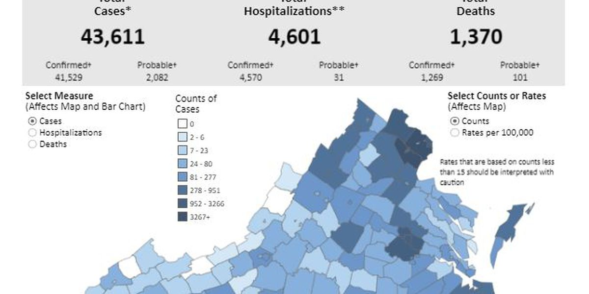 COVID-19 cases jump by over 1,000 in Virginia overnight with 1,370 total deaths reported