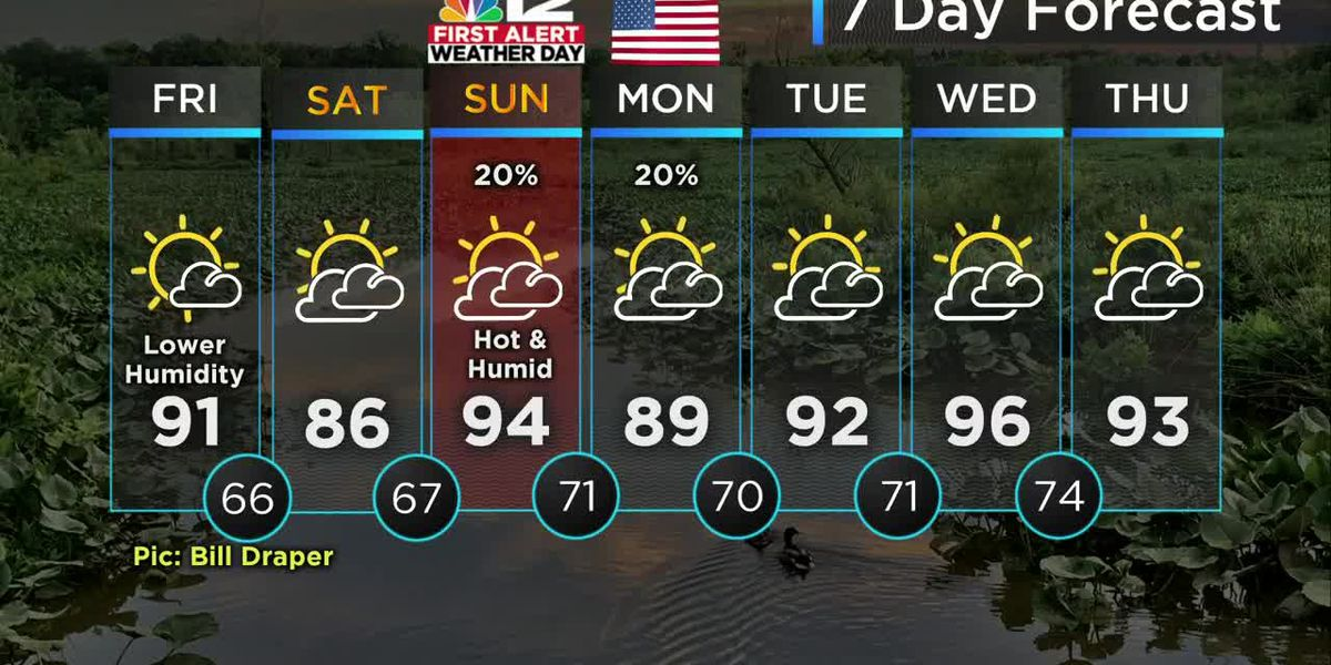Above-average temperatures for Memorial Day weekend