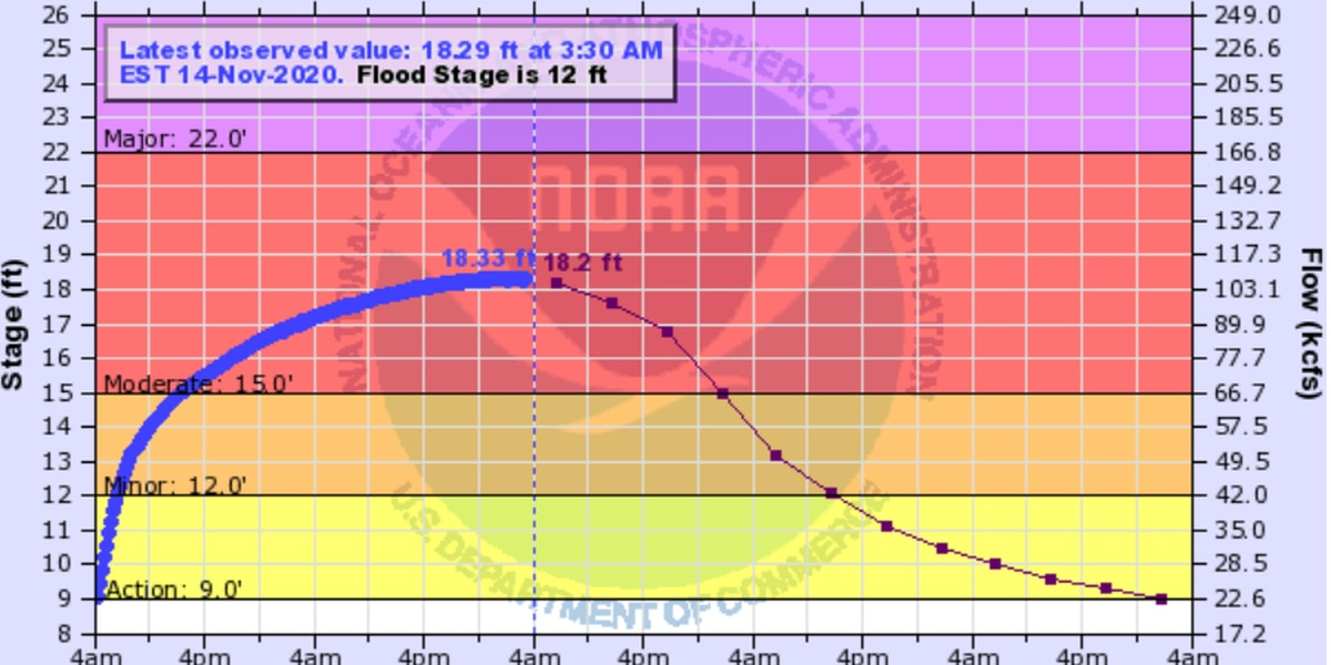 James River in moderate flood stage through Saturday