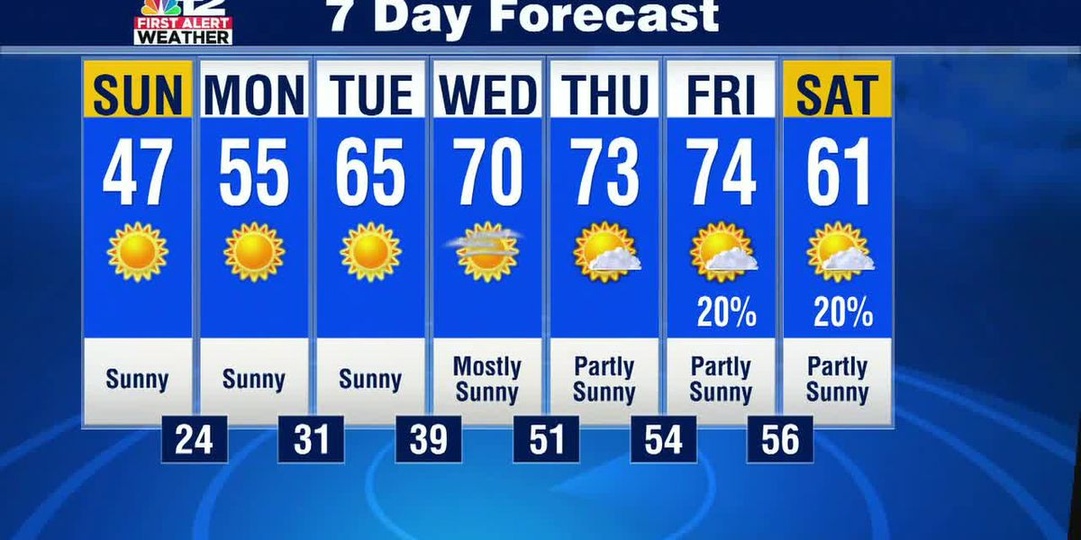 Saturday night update: Cool Sunday, much warmer by mid-week