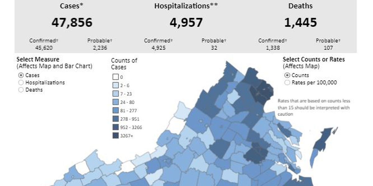 COVID-19 cases nearing 48,000 in Virginia with 1,445 deaths reported