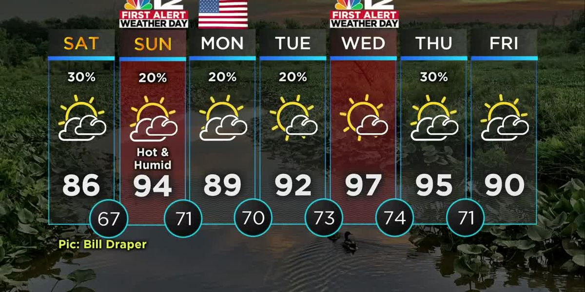 Forecast: Temperatures well above average next 7 days