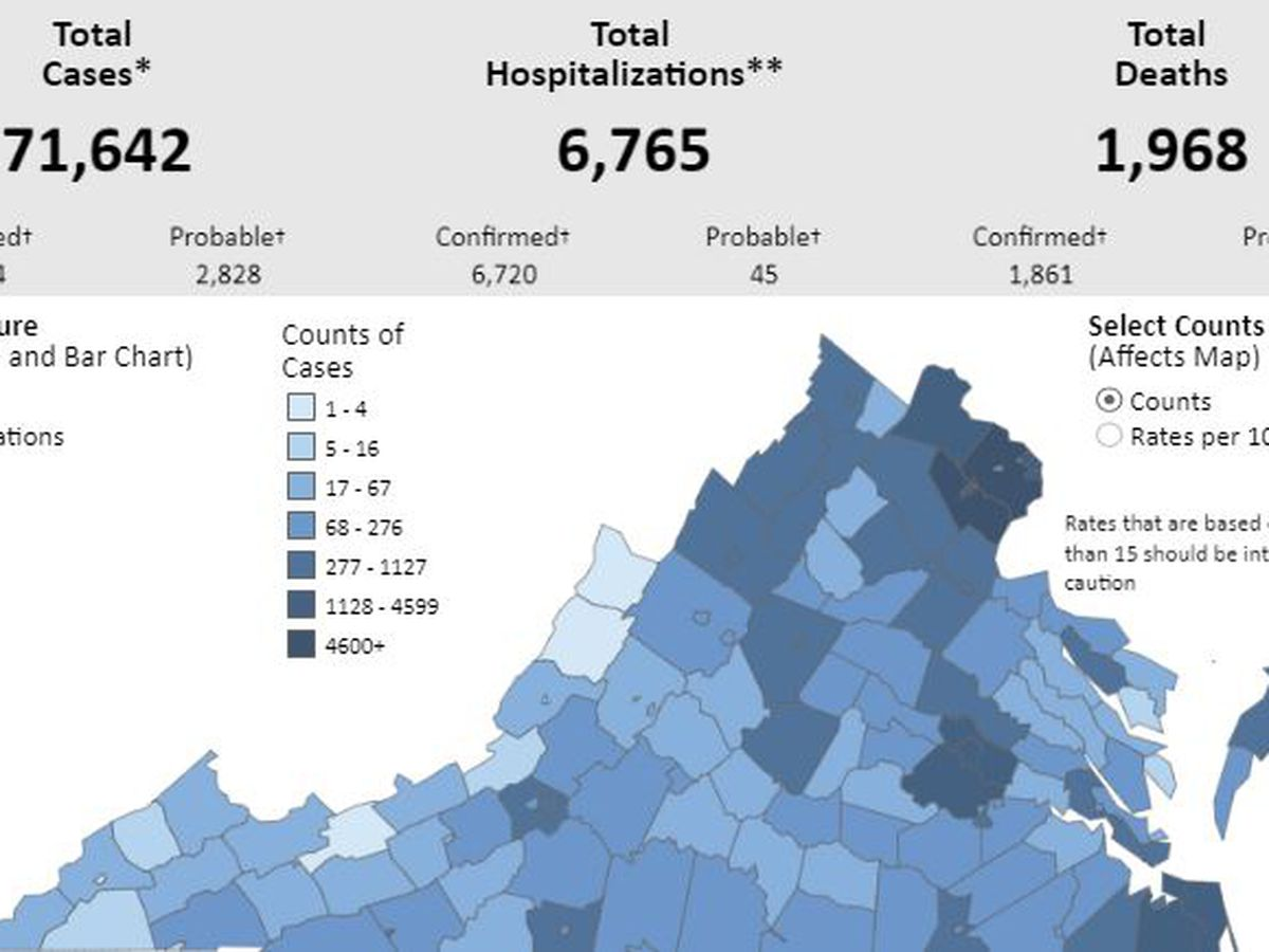 COVID-19 cases jump by nearly 1,000 in Virginia | Positivity rate increases to 6.7%