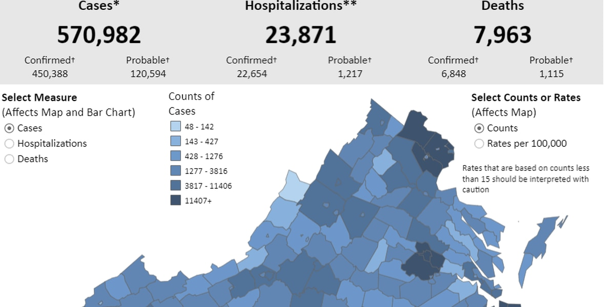 Va. reports 2,000+ new COVID-19 cases | Over 150 COVID-19 deaths confirmed