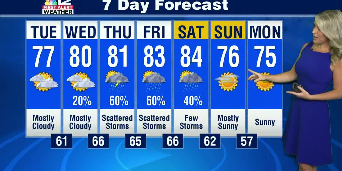 Dry Tuesday, but storm chances arrive later this week